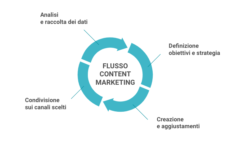 Flusso content marketing